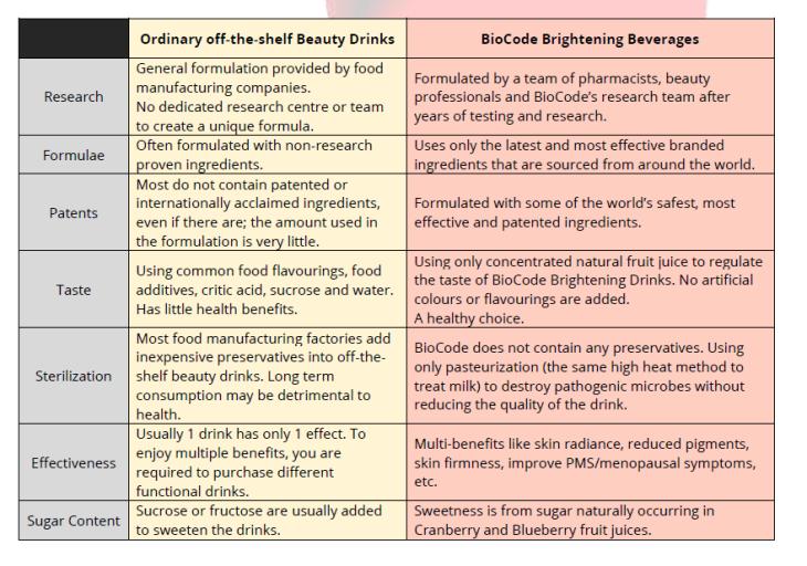 Biocode comparison table